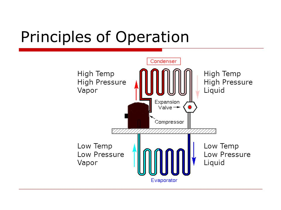 Principles of Operation  Compressor The refrigerant is compressed into a high pressure, high temperature vapor  Condenser As refrigerant passes through the condensing coils heat moves from the refrigerant to the surrounding air causing it to condense.