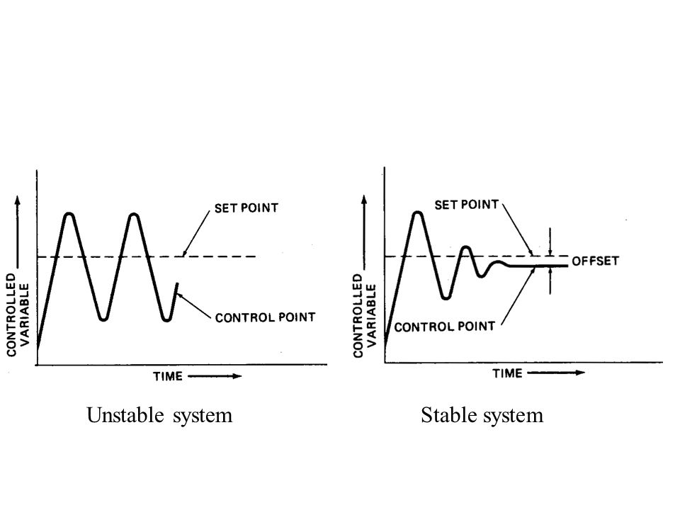 Stable systemUnstable system