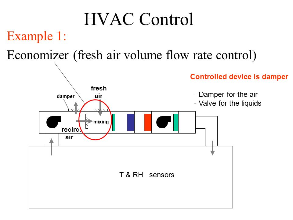 HVAC Control Example 1: Economizer (fresh air volume flow rate control) mixing damper fresh air T & RH sensors recirc.