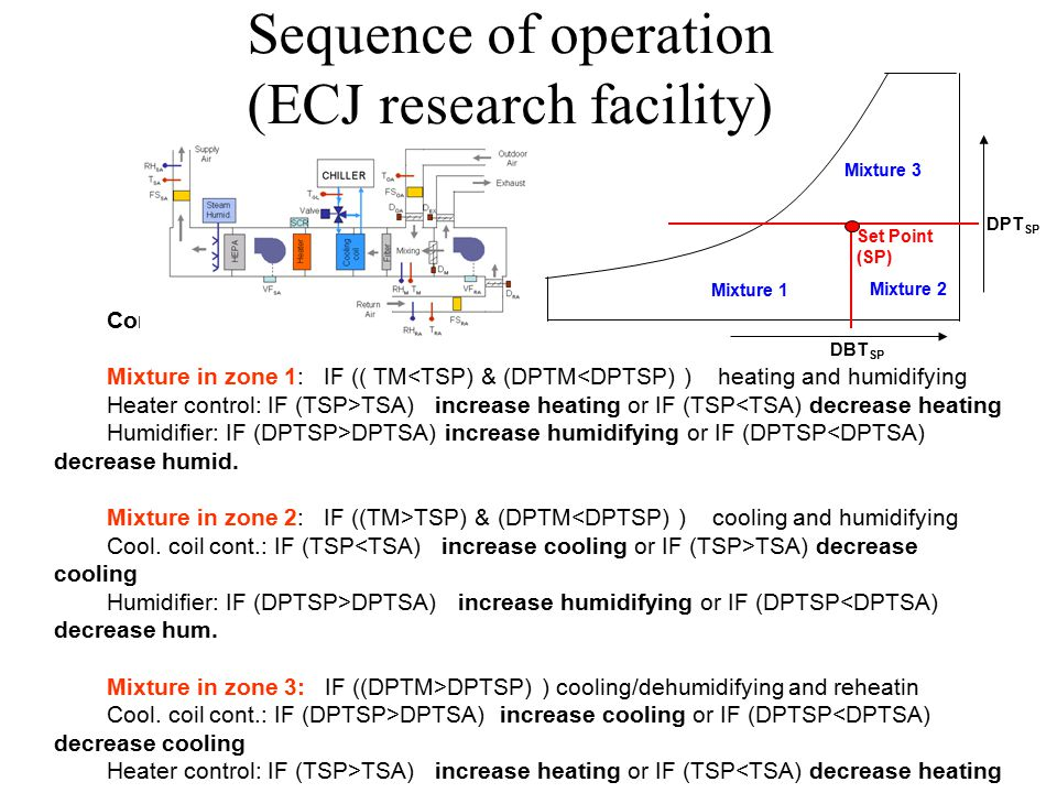 Sequence of operation (ECJ research facility) Control logic: Mixture in zone 1: IF (( TM<TSP) & (DPTM<DPTSP) ) heating and humidifying Heater control: IF (TSP>TSA) increase heating or IF (TSP<TSA) decrease heating Humidifier: IF (DPTSP>DPTSA) increase humidifying or IF (DPTSP<DPTSA) decrease humid.