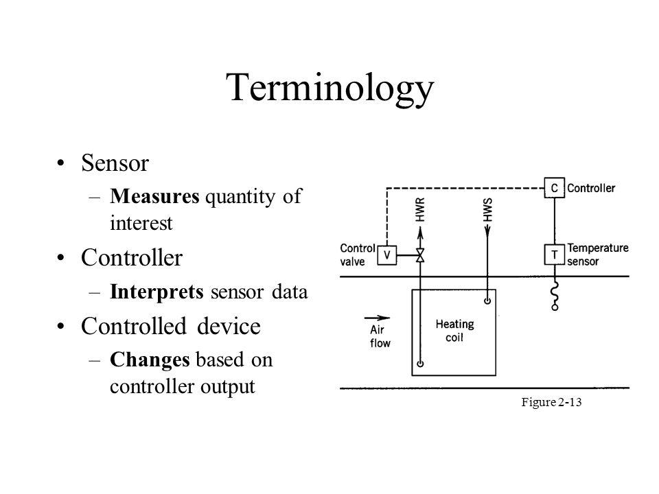 Economizer Fresh air volume flow rate control mixing damper Fresh (outdoor) air T & RH sensors Recirc.