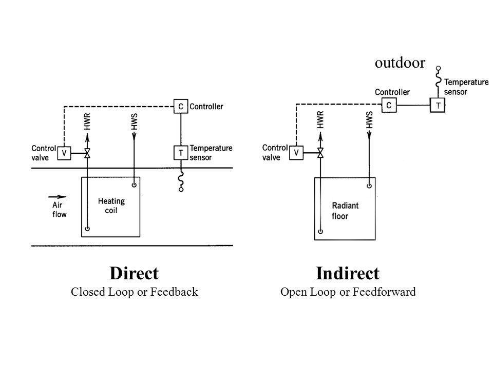 Set Point –Desired sensor value Control Point –Current sensor value Error or Offset –Difference between control point and set point
