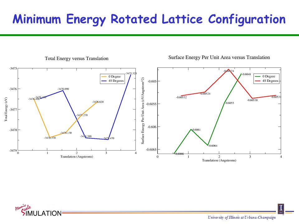 University of Illinois at Urbana-Champaign Minimum Energy Rotated Lattice Configuration