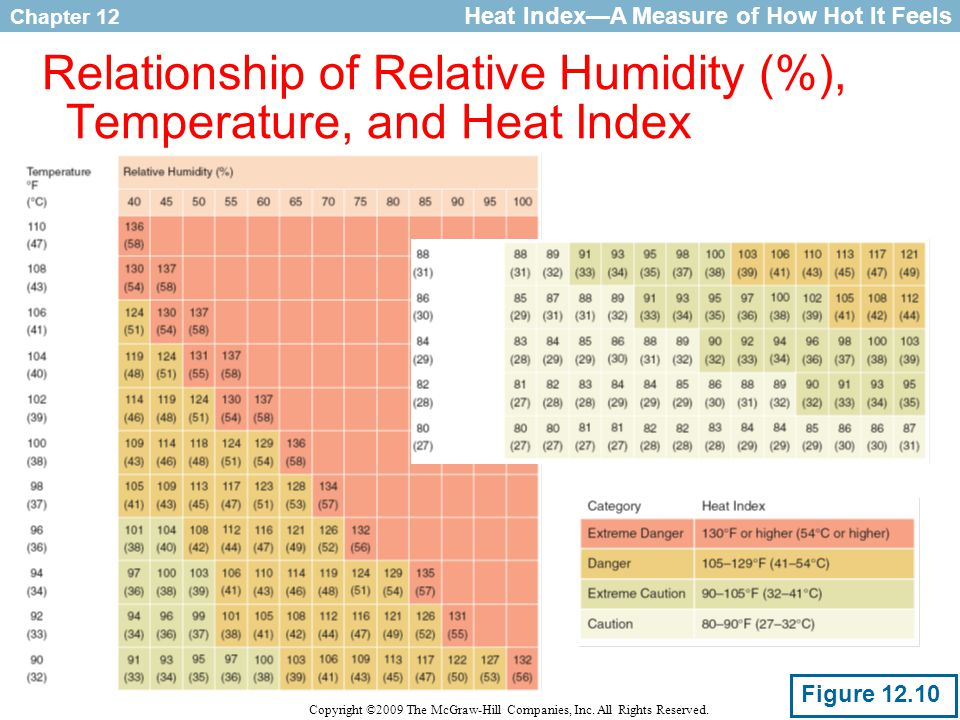 Chapter 12 Copyright ©2009 The McGraw-Hill Companies, Inc. All Rights Reserved. Relationship of Relative Humidity (%), Temperature, and Heat Index Hea