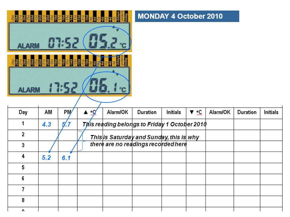 5.2 6.1 4.3 5.7 MONDAY 4 October 2010 This reading belongs to Friday 1 October 2010 This is Saturday and Sunday, this is why there are no readings rec