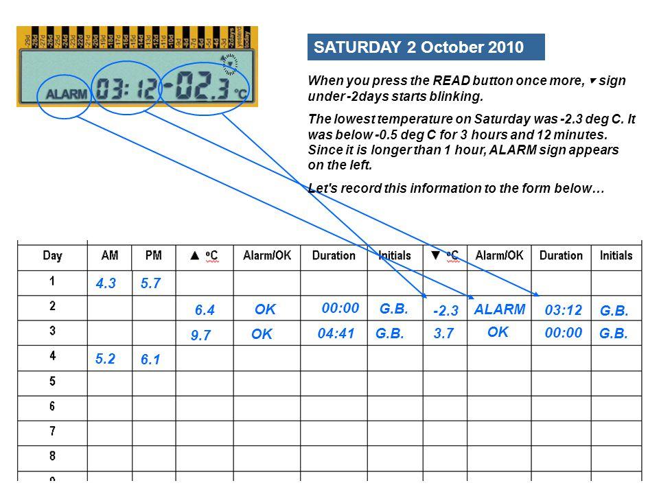 5.2 6.1 4.3 5.7 FRIDAY 1 October 2010 9.7 OK 04:41 G.B.