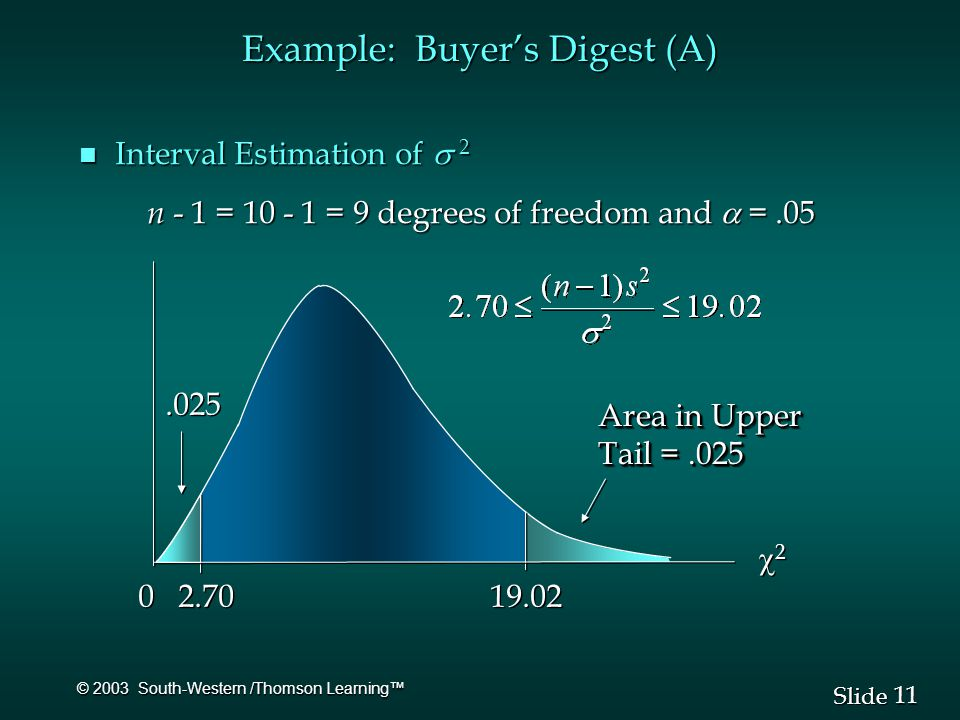 11 Slide © 2003 South-Western /Thomson Learning™ Example: Buyer's Digest (A) Interval Estimation of  2 Interval Estimation of  2 n - 1 = 10 - 1 = 9 degrees of freedom and  =.05 n - 1 = 10 - 1 = 9 degrees of freedom and  =.05 22 22 0 0 Area in Upper Tail =.025 Area in Upper Tail =.025.025 2.70 19.02