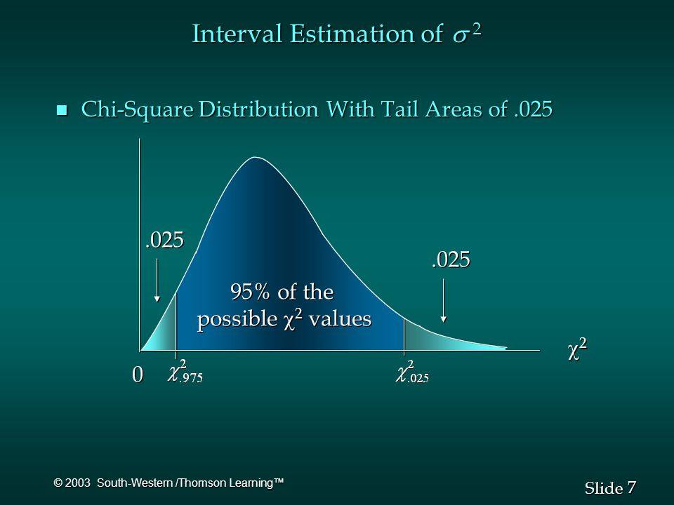 7 7 Slide © 2003 South-Western /Thomson Learning™ n Chi-Square Distribution With Tail Areas of.025 95% of the possible  2 values 95% of the possible  2 values 22 22 0 0.025 Interval Estimation of  2