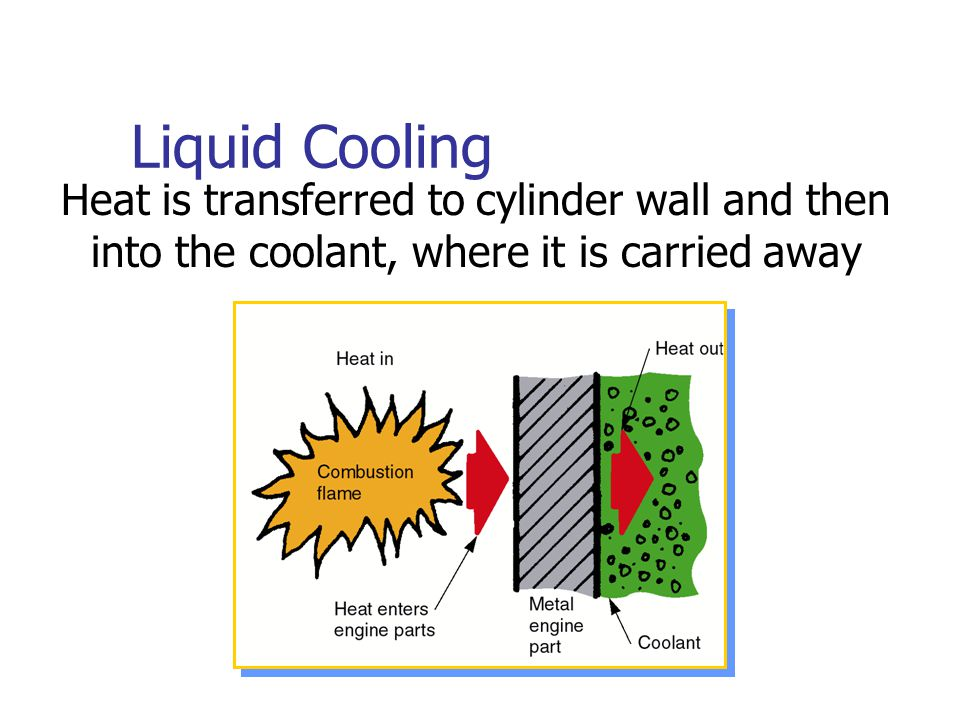 Liquid Cooling Heat is transferred to cylinder wall and then into the coolant, where it is carried away