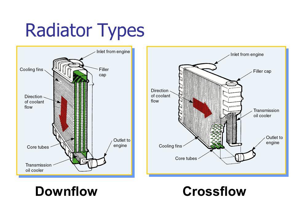 Radiator Types DownflowCrossflow