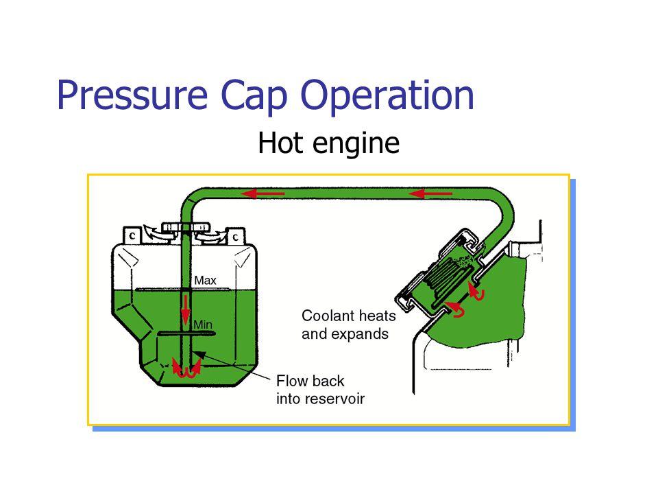 Pressure Cap Operation Hot engine