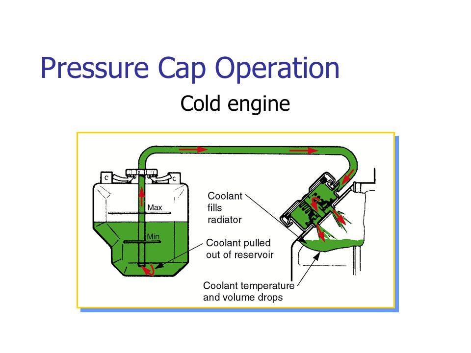 Pressure Cap Operation Cold engine