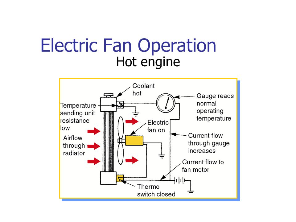 Electric Fan Operation Hot engine
