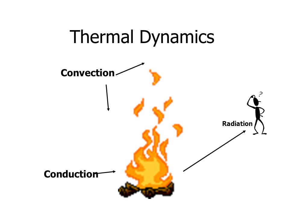 Heat Transfer Only 1/3 of heat produced in an engine is actually used.