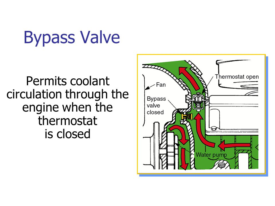 Bypass Valve Permits coolant circulation through the engine when the thermostat is closed