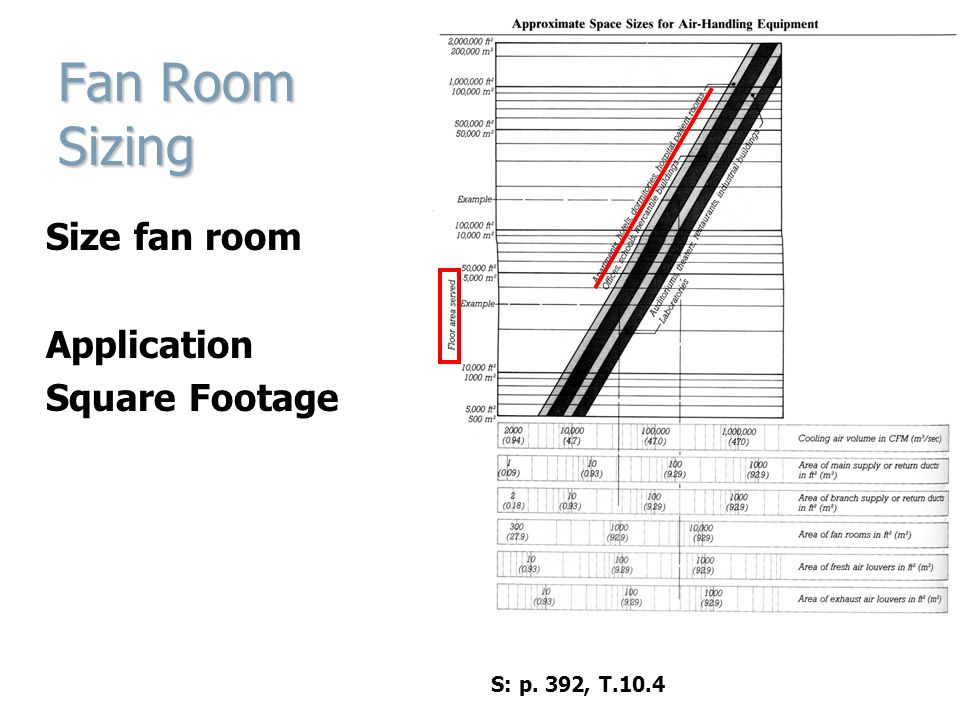 Fan Room Sizing Size fan room Application Square Footage S: p. 392, T.10.4