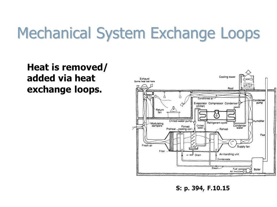 Mechanical System Exchange Loops Heat is removed/ added via heat exchange loops. S: p. 394, F.10.15