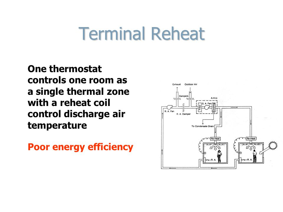 Terminal Reheat One thermostat controls one room as a single thermal zone with a reheat coil control discharge air temperature Poor energy efficiency
