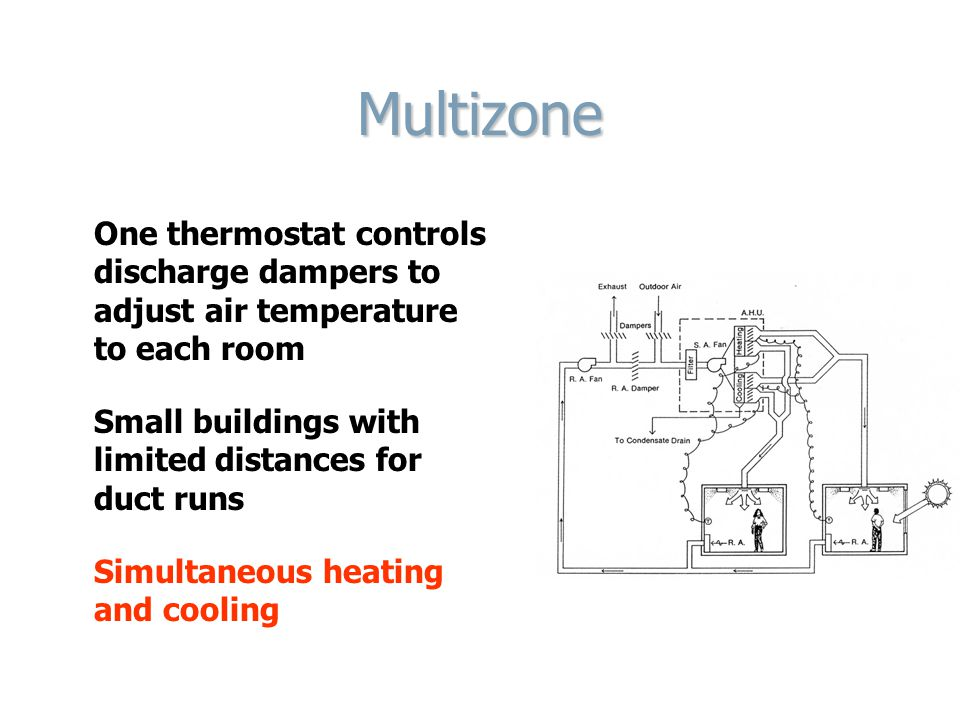 Multizone One thermostat controls discharge dampers to adjust air temperature to each room Small buildings with limited distances for duct runs Simultaneous heating and cooling