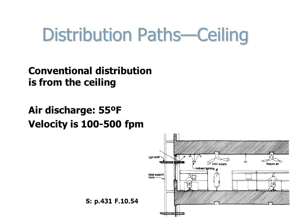 Distribution Paths—Ceiling Conventional distribution is from the ceiling Air discharge: 55ºF Velocity is 100-500 fpm S: p.431 F.10.54