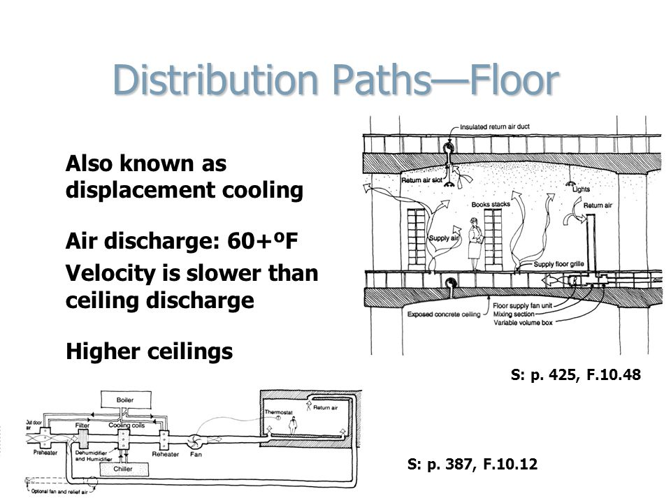 Distribution Paths—Floor Also known as displacement cooling Air discharge: 60+ºF Velocity is slower than ceiling discharge Higher ceilings S: p.
