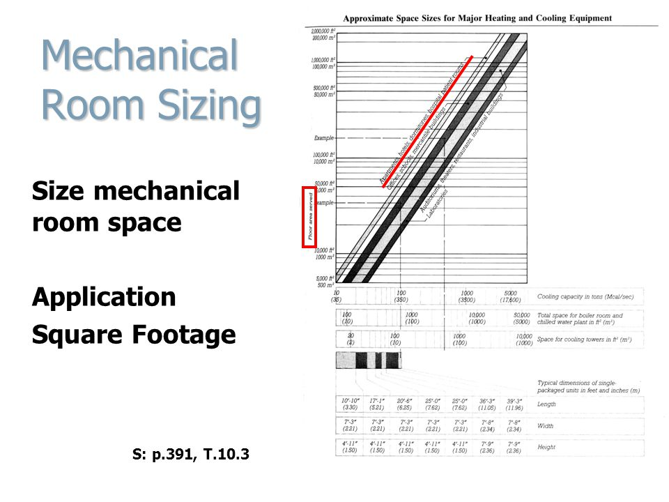 Mechanical Room Sizing Size mechanical room space Application Square Footage S: p.391, T.10.3