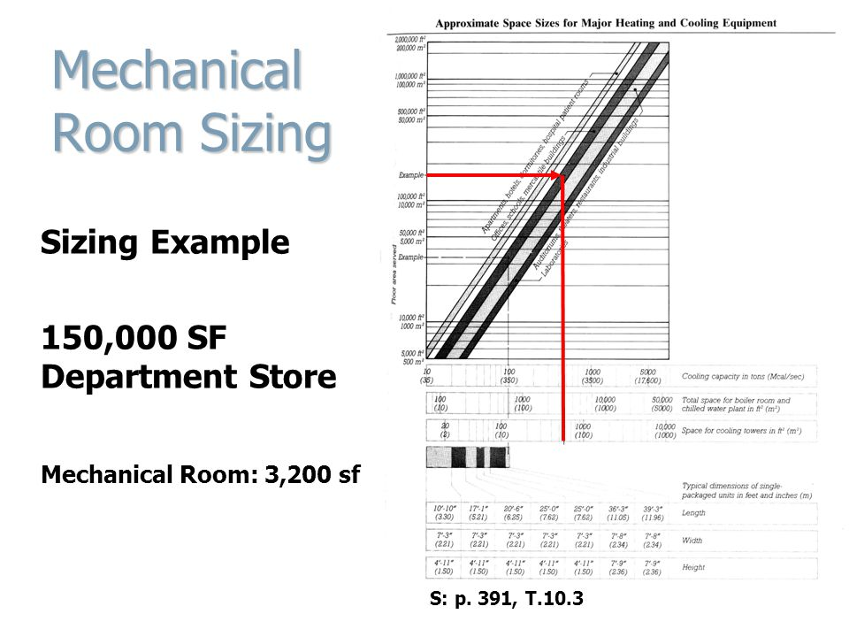Mechanical Room Sizing Sizing Example 150,000 SF Department Store Mechanical Room: 3,200 sf S: p.