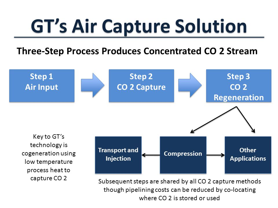 GT's Air Capture Solution Three-Step Process Produces Concentrated CO 2 Stream Step 1 Air Input Transport and Injection Compression Other Applications Key to GT's technology is cogeneration using low temperature process heat to capture CO 2 Subsequent steps are shared by all CO 2 capture methods though pipelining costs can be reduced by co-locating where CO 2 is stored or used Step 2 CO 2 Capture Step 3 CO 2 Regeneration