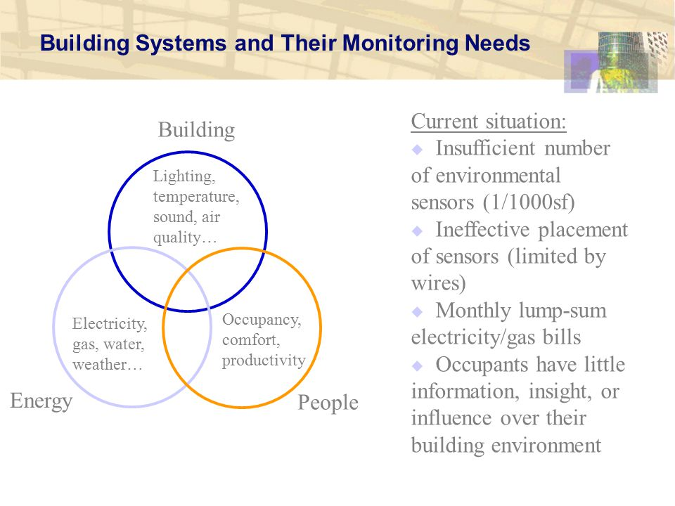 Building Systems and Their Monitoring Needs Lighting, temperature, sound, air quality… Electricity, gas, water, weather… Occupancy, comfort, productivity Building Energy People Current situation:  Insufficient number of environmental sensors (1/1000sf)  Ineffective placement of sensors (limited by wires)  Monthly lump-sum electricity/gas bills  Occupants have little information, insight, or influence over their building environment