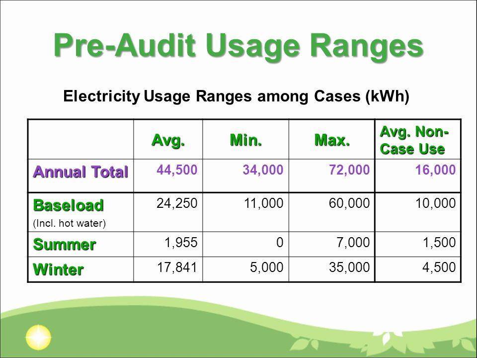 Pre-Audit Usage Ranges Avg.Min.Max. Avg.