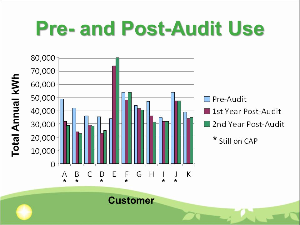 Pre- and Post-Audit Use Customer Total Annual kWh * Still on CAP * * * * * *