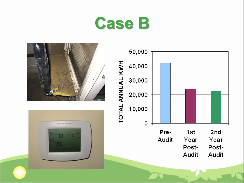 Case B TOTAL ANNUAL KWH