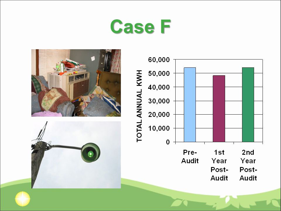 Case F TOTAL ANNUAL KWH
