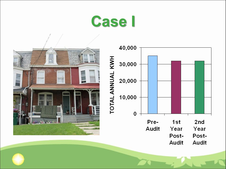 Case I TOTAL ANNUAL KWH