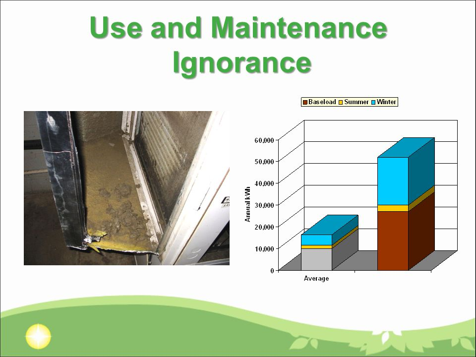 Use and Maintenance Ignorance