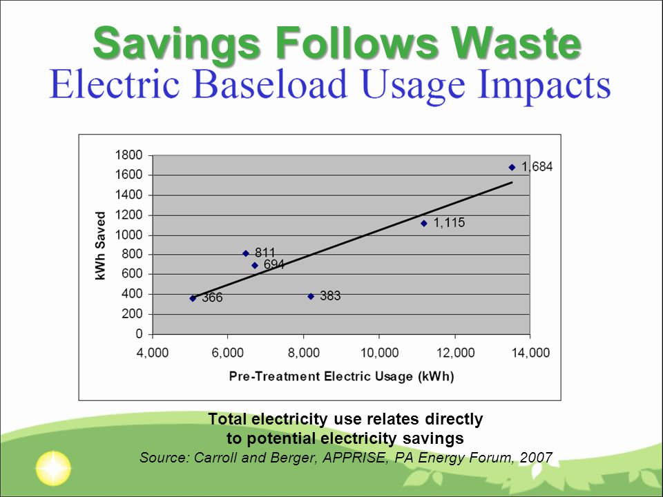 Savings Follows Waste Total electricity use relates directly to potential electricity savings Source: Carroll and Berger, APPRISE, PA Energy Forum, 2007