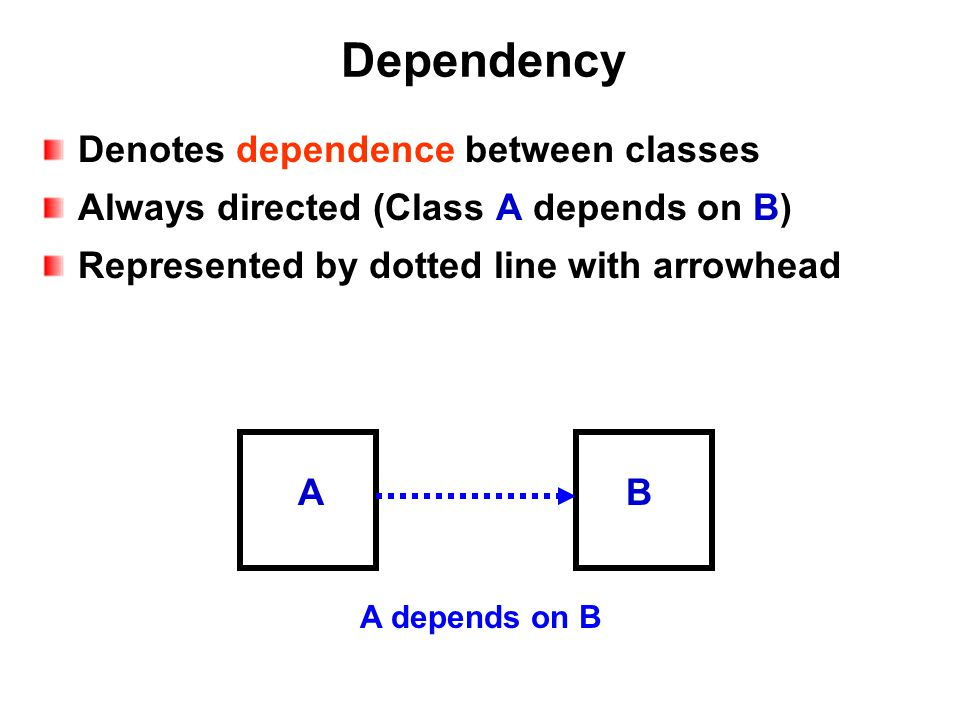 Dependency Denotes dependence between classes Always directed (Class A depends on B) Represented by dotted line with arrowhead A depends on B AB