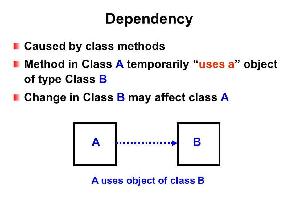 Dependency Caused by class methods Method in Class A temporarily uses a object of type Class B Change in Class B may affect class A A uses object of class B AB