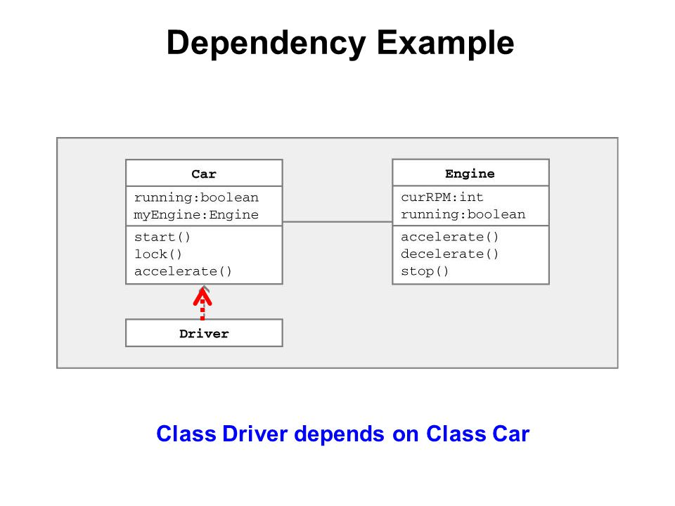 Dependency Example Class Driver depends on Class Car