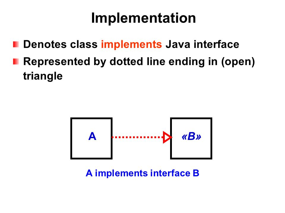Implementation Denotes class implements Java interface Represented by dotted line ending in (open) triangle A implements interface B A«B»«B»