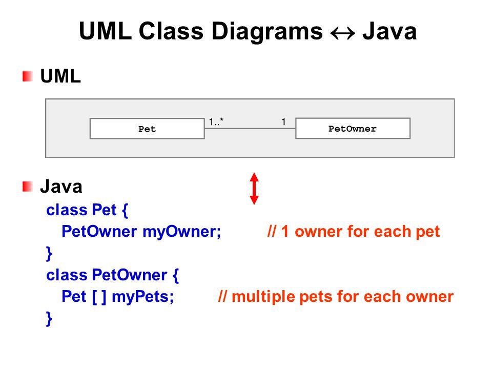 UML Class Diagrams  Java UML Java class Pet { PetOwner myOwner;// 1 owner for each pet } class PetOwner { Pet [ ] myPets;// multiple pets for each owner }