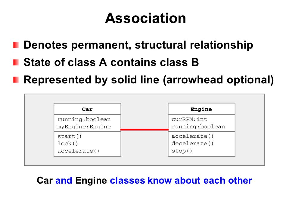 Association Denotes permanent, structural relationship State of class A contains class B Represented by solid line (arrowhead optional) Car and Engine classes know about each other