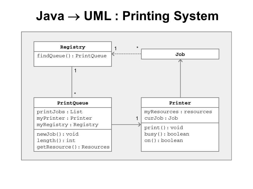 Java  UML : Printing System