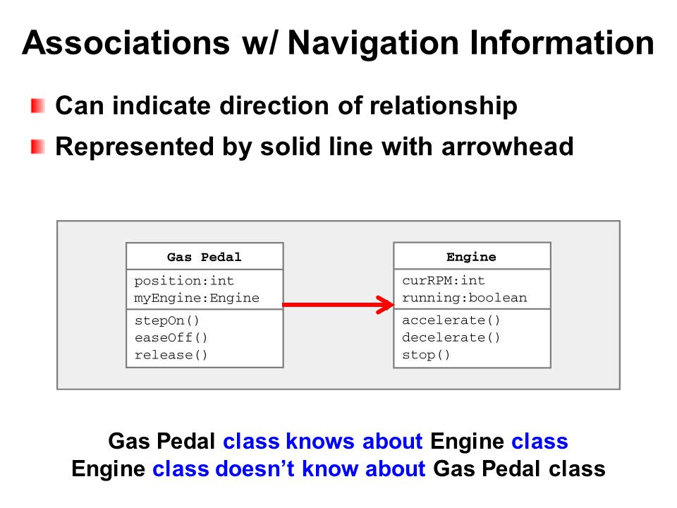 Associations w/ Navigation Information Can indicate direction of relationship Represented by solid line with arrowhead Gas Pedal class knows about Eng