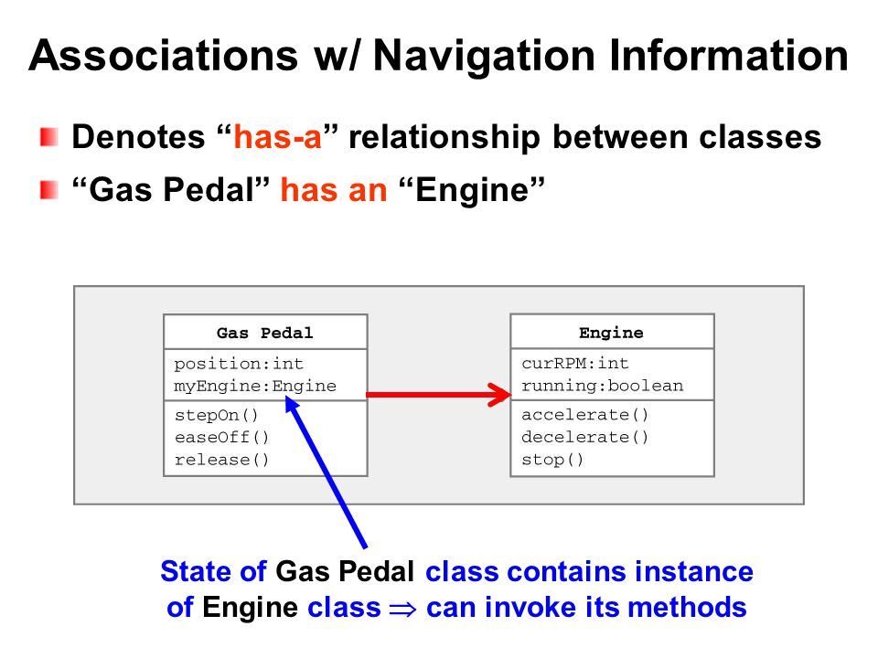 Associations w/ Navigation Information Denotes has-a relationship between classes Gas Pedal has an Engine State of Gas Pedal class contains instance of Engine class  can invoke its methods