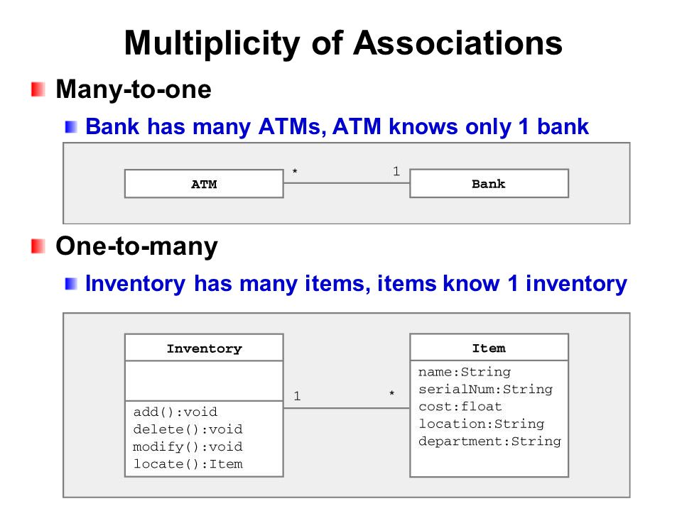 Multiplicity of Associations Many-to-one Bank has many ATMs, ATM knows only 1 bank One-to-many Inventory has many items, items know 1 inventory