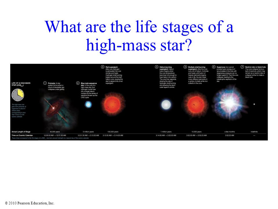 © 2010 Pearson Education, Inc. What are the life stages of a high-mass star?