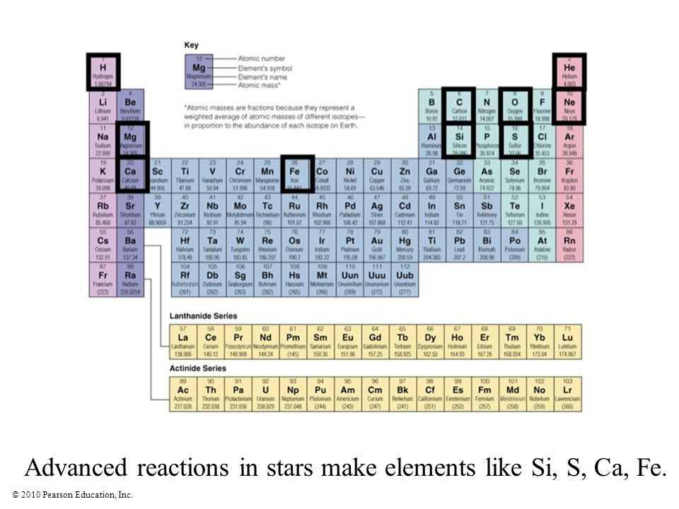 © 2010 Pearson Education, Inc.Advanced reactions in stars make elements like Si, S, Ca, Fe.