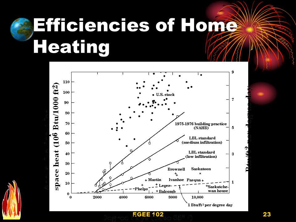 EGEE 10223 Efficiencies of Home Heating