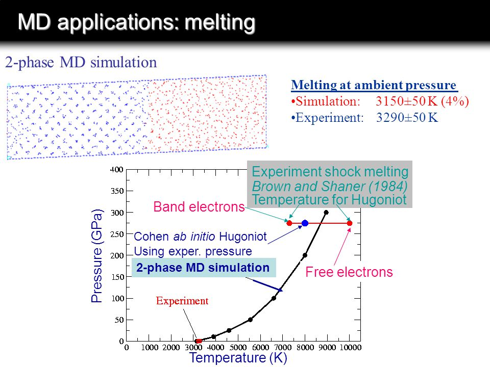 MD applications: melting 2-phase MD simulation Melting at ambient pressure Simulation: 3150±50 K (4%) Experiment: 3290±50 K Pressure (GPa) Free electrons Band electrons Cohen ab initio Hugoniot Using exper.